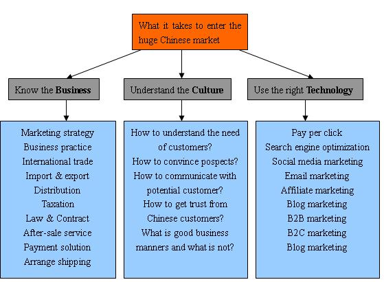 china online marketing flowchart