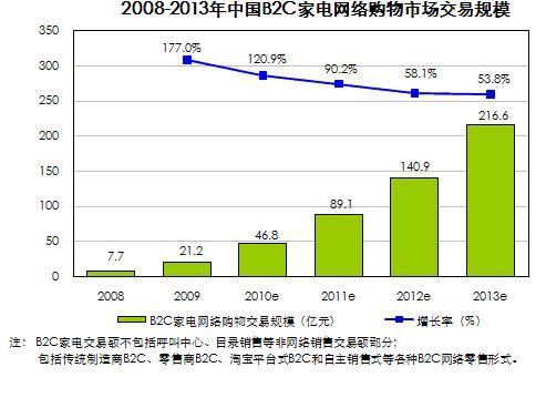 china home appliance B2C market growth rate
